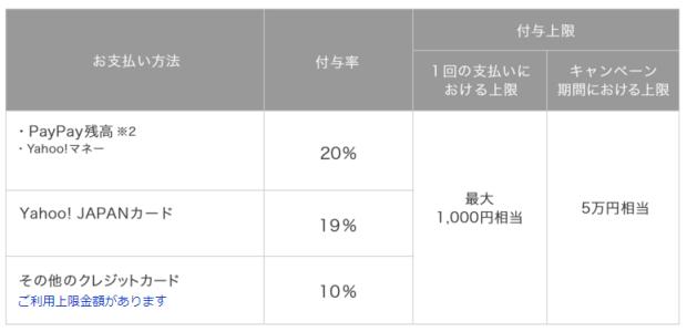 第2弾100億円キャンペーン還元率