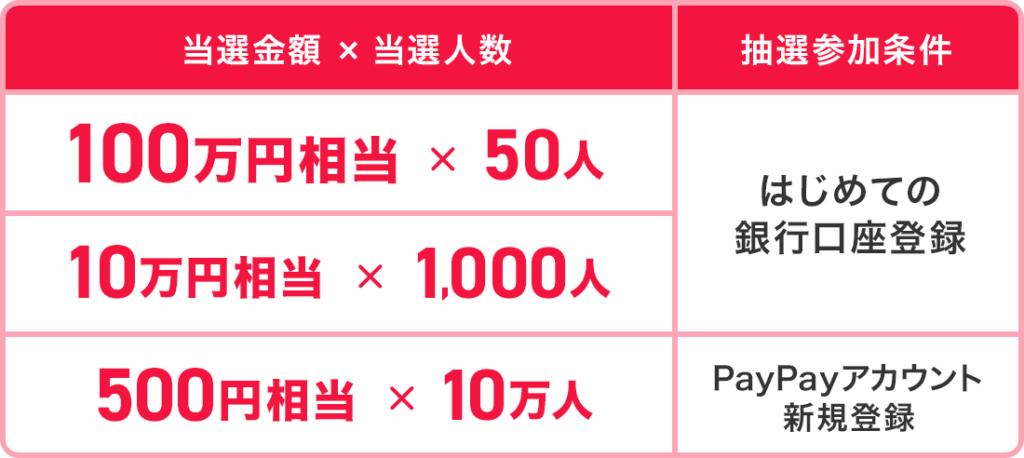 PayPay(ペイペイ)100万円もらえちゃうキャンペーン
