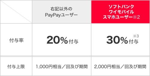 「全てのPayPayユーザー」を対象としたキャンペーン内容