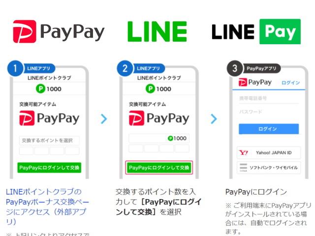 LINEポイントを「PayPayボーナス」に交換が可能になりました!