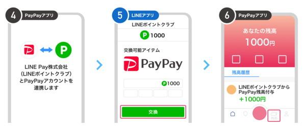 LINEポイントをPayPayボーナスに交換する方法
